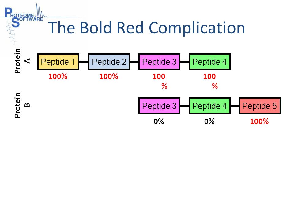 The Bold Red Complication Peptide 1 Protein B Protein A 100% Peptide 2Peptide 3Peptide 4 Peptide 3Peptide 4Peptide 5 100% 0% 100%