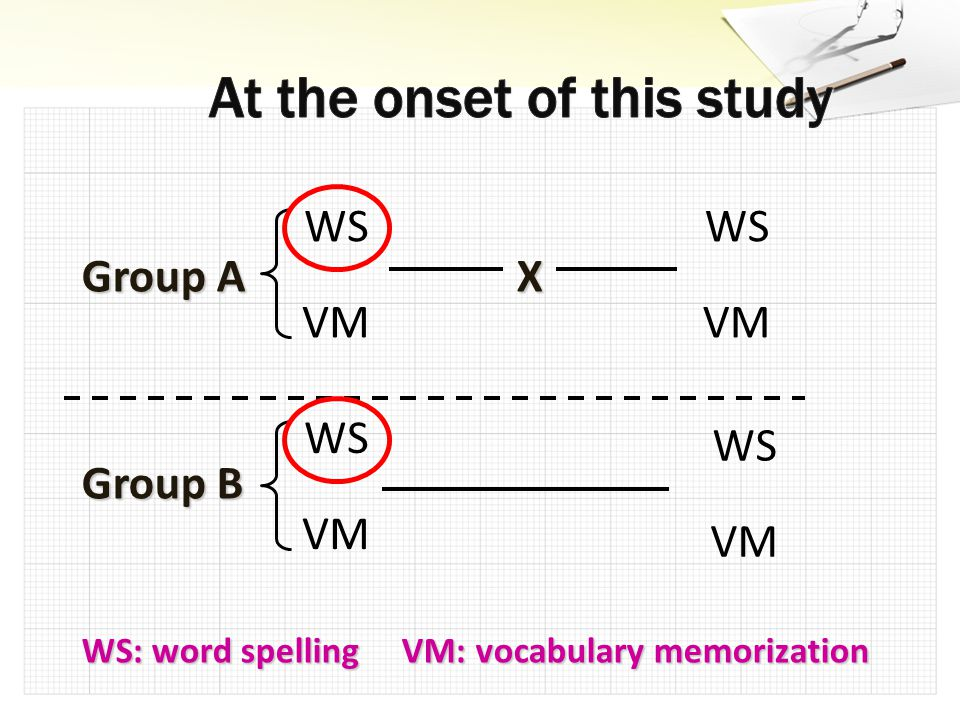 Group A X Group B WS: word spelling VM: vocabulary memorization WS VM WS VM WS VM WS VM