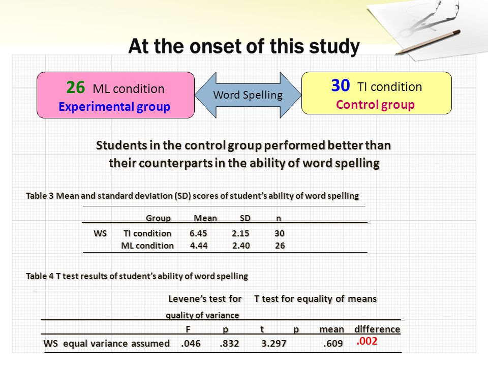 Students in the control group performed better than their counterparts in the ability of word spelling Table 3 Mean and standard deviation (SD) scores of student's ability of word spelling Group Mean SD n.