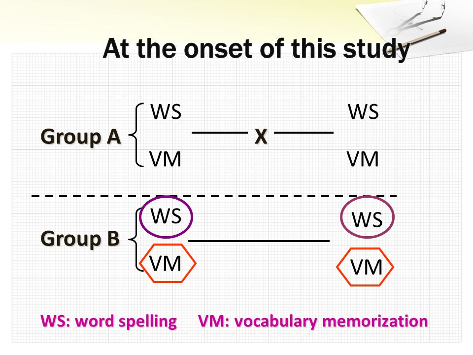 Group A X Group B WS: word spelling VM: vocabulary memorization WS VM WS VM WS VM WS VM