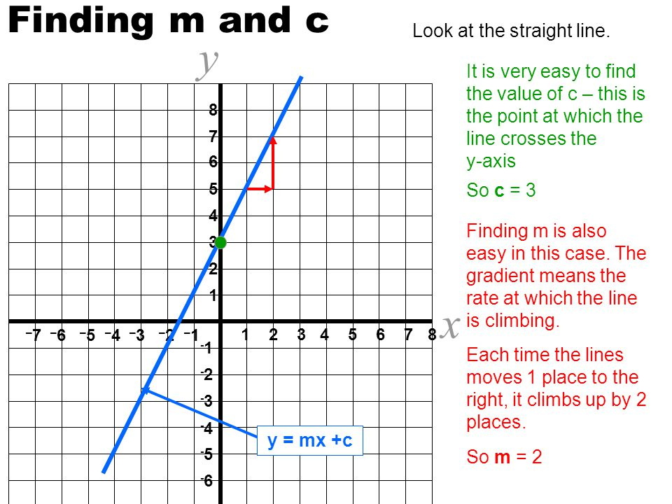 y = mx + c m is the gradient of the line Why use m.