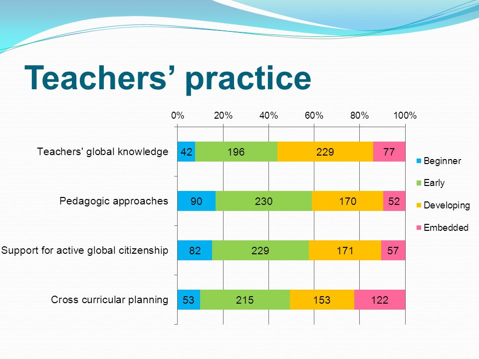 Teachers' practice