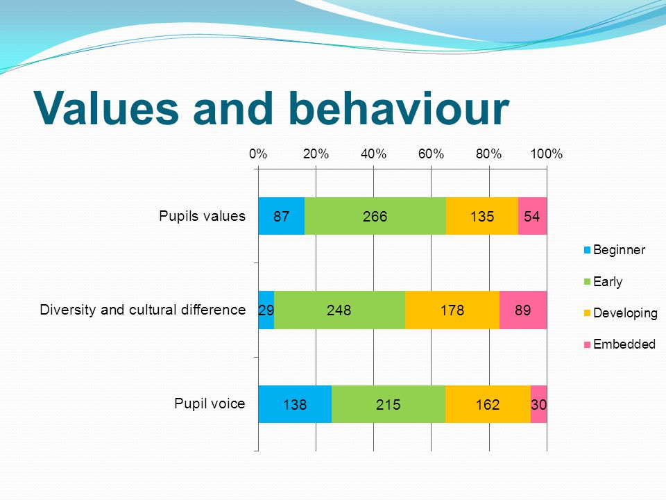 Values and behaviour