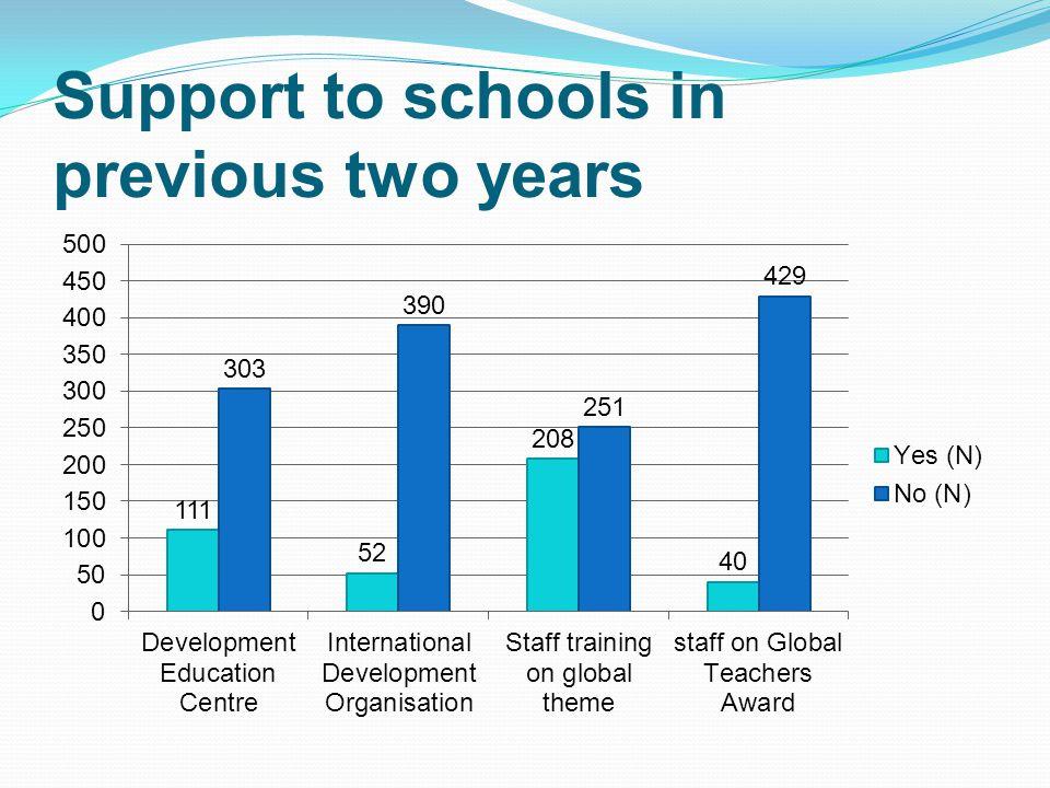 Pupils' achievement