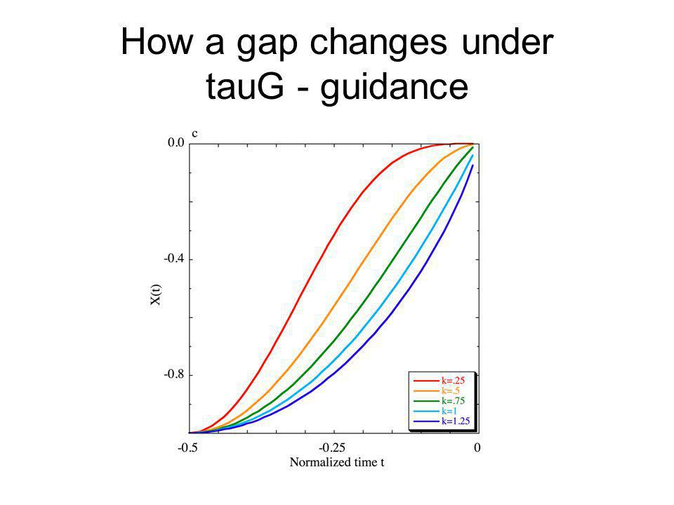 How a gap changes under tauG - guidance