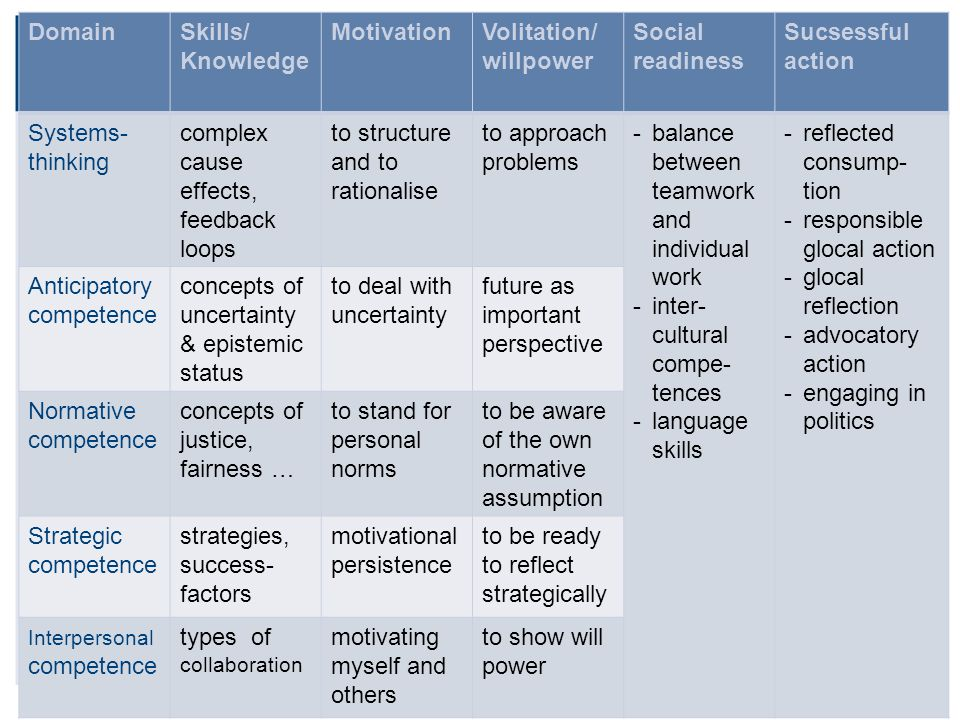 p. 11From Knowledge to Competences | London 2014| Prof.