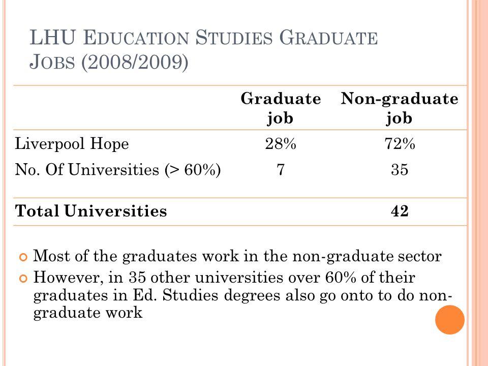 LHU E DUCATION S TUDIES G RADUATE J OBS (2008/2009) Graduate job Non-graduate job Liverpool Hope28%72% No.