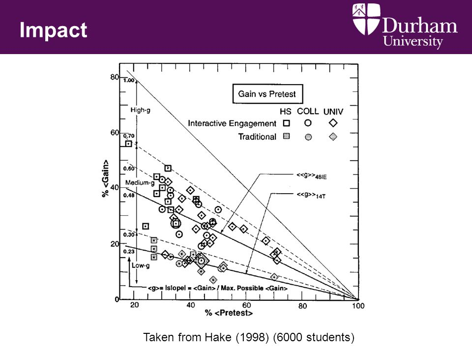 Impact Taken from Hake (1998) (6000 students)