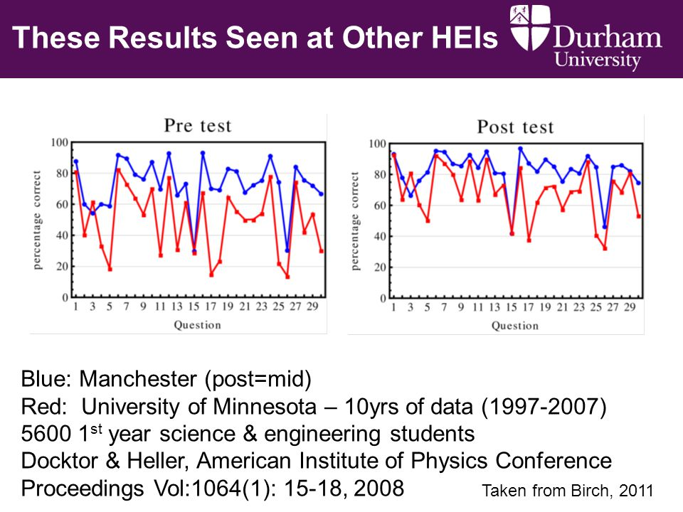 Blue: Manchester (post=mid) Red: University of Minnesota – 10yrs of data ( ) st year science & engineering students Docktor & Heller, American Institute of Physics Conference Proceedings Vol:1064(1): 15-18, 2008 These Results Seen at Other HEIs Taken from Birch, 2011
