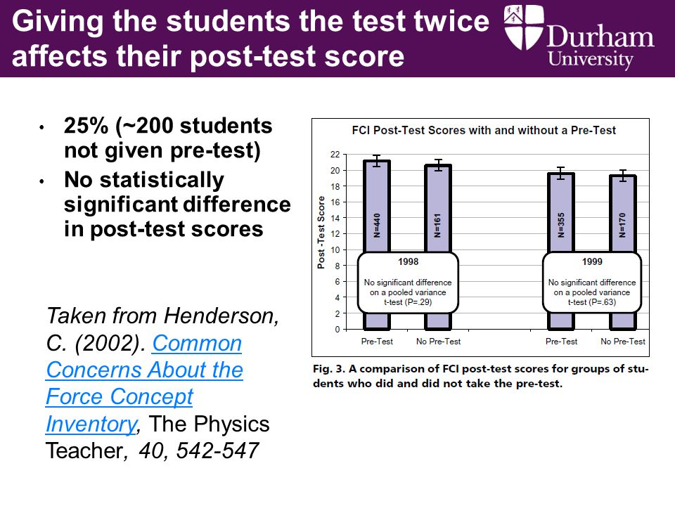 Giving the students the test twice affects their post-test score 25% (~200 students not given pre-test) No statistically significant difference in post-test scores Taken from Henderson, C.