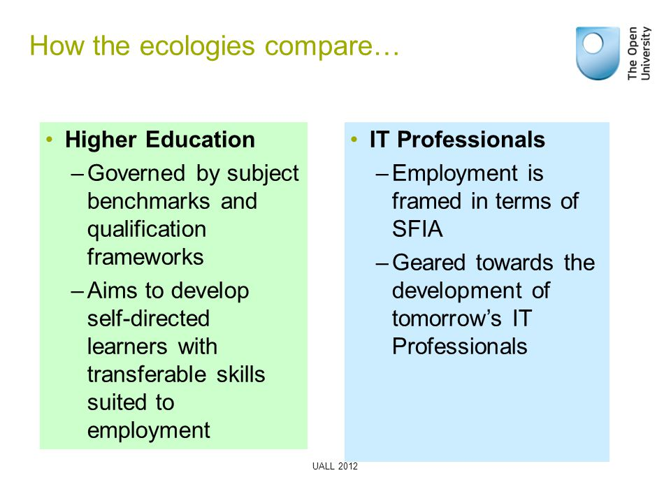 How the ecologies compare… Higher Education –Governed by subject benchmarks and qualification frameworks –Aims to develop self-directed learners with transferable skills suited to employment IT Professionals –Employment is framed in terms of SFIA –Geared towards the development of tomorrow's IT Professionals UALL 2012