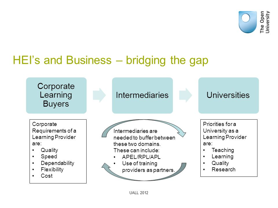 HEI's and Business – bridging the gap Corporate Learning Buyers IntermediariesUniversities Corporate Requirements of a Learning Provider are: Quality Speed Dependability Flexibility Cost Priorities for a University as a Learning Provider are: Teaching Learning Quality Research Intermediaries are needed to buffer between these two domains.