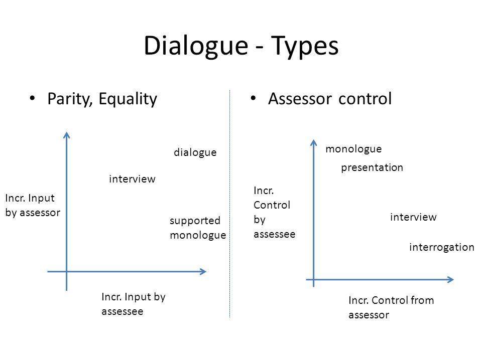 Dialogue - Types Parity, Equality Assessor control Incr.
