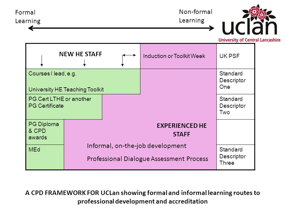 Formal Learning Non-formal Learning Induction or Toolkit WeekUK PSF Courses I lead, e.g.