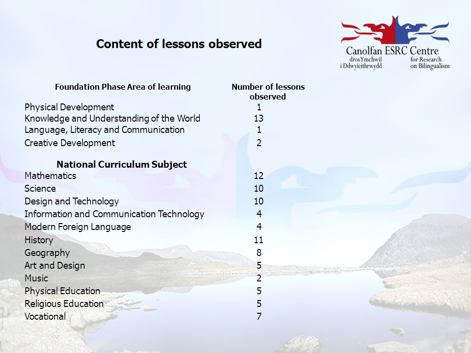 Content of lessons observed Foundation Phase Area of learningNumber of lessons observed Physical Development 1 Knowledge and Understanding of the Worl