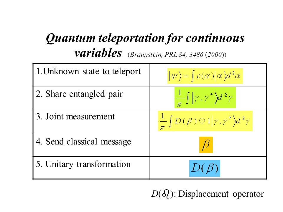 Quantum teleportation for continuous variables (Braunstein, PRL 84, 3486 (2000)) 1.Unknown state to teleport 2.