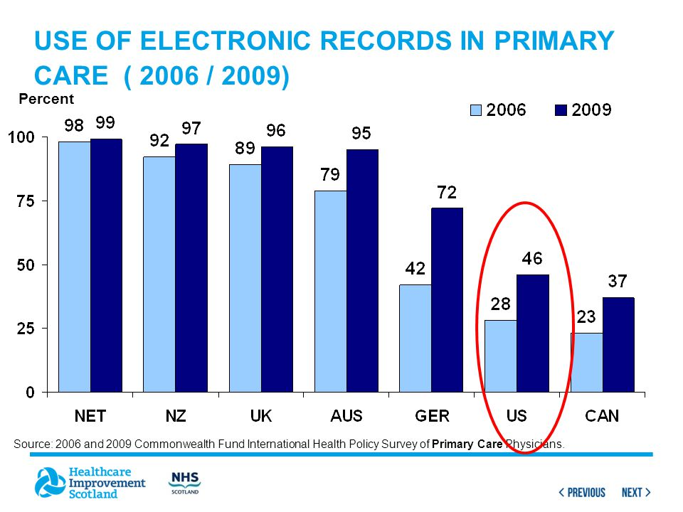 USE OF ELECTRONIC RECORDS IN PRIMARY CARE ( 2006 / 2009) Percent Source: 2006 and 2009 Commonwealth Fund International Health Policy Survey of Primary Care Physicians.