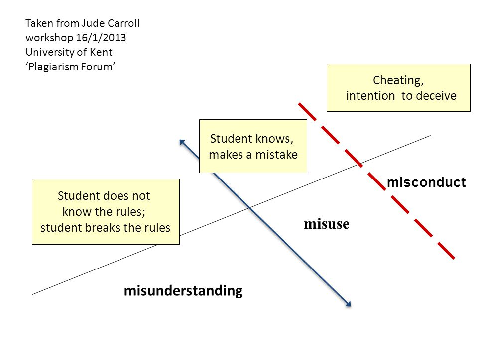 Cheating, intention to deceive misuse misconduct Student does not know the rules; student breaks the rules misunderstanding Student knows, makes a mistake Taken from Jude Carroll workshop 16/1/2013 University of Kent 'Plagiarism Forum'