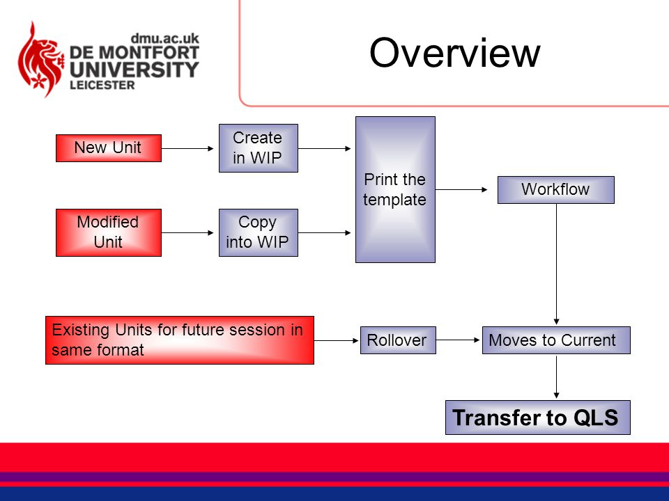 Overview Transfer to QLS New Unit Create in WIP Modified Unit Copy into WIP Existing Units for future session in same format Print the template Rollov