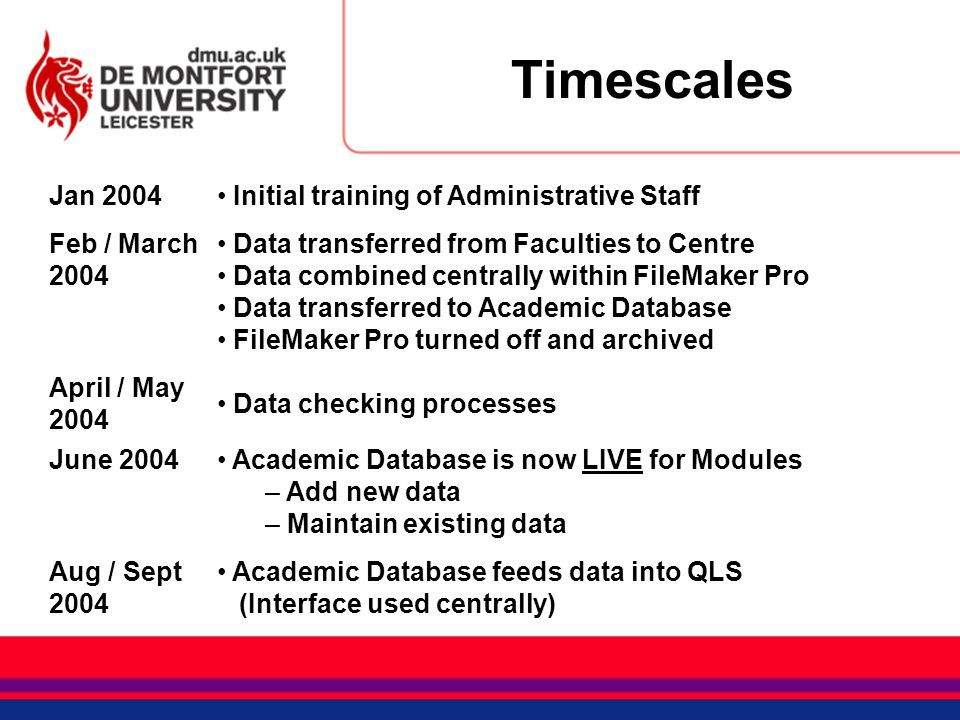 Timescales Jan 2004 Initial training of Administrative Staff Feb / March 2004 Data transferred from Faculties to Centre Data combined centrally within