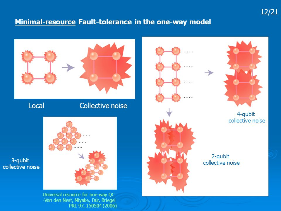 12/21 Minimal-resource Fault-tolerance in the one-way model Local Collective noise 4-qubit collective noise 2-qubit collective noise 3-qubit collective noise Universal resource for one-way QC -Van den Nest, Miyake, Dür, Briegel PRL 97, 150504 (2006)