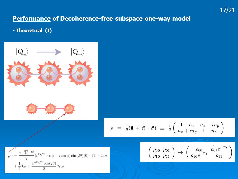 17/21 Performance of Decoherence-free subspace one-way model - Theoretical (I)