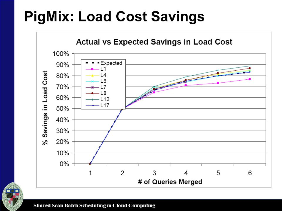 Shared Scan Batch Scheduling in Cloud Computing PigMix: Load Cost Savings