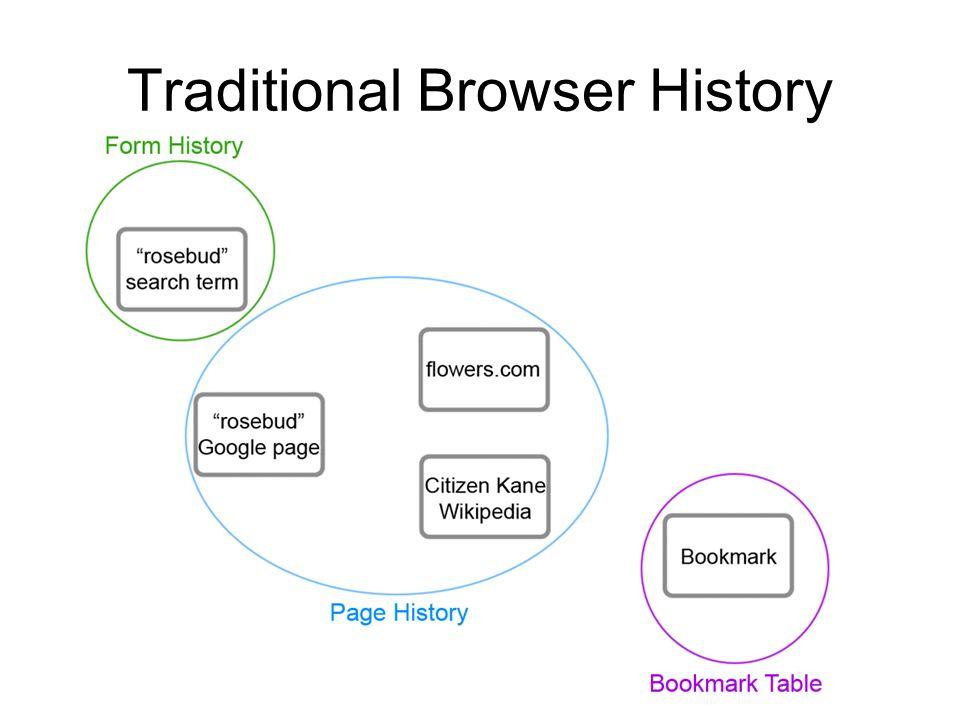 Web Graphs (Firefox 3 Places)