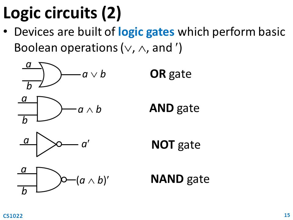 Logic circuits (2) Devices are built of logic gates which perform basic Boolean operations ( , , and ) 15 CS1022 a b a  b a b a  b a a a b (a  b) OR gate AND gate NOT gate NAND gate