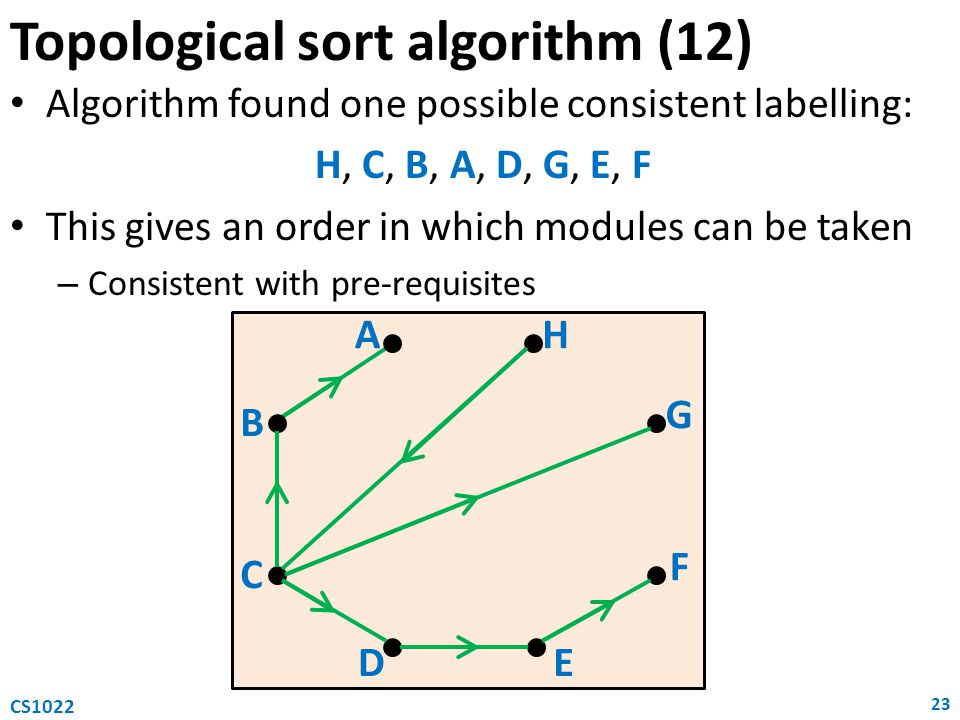 Topological sort algorithm (12) Algorithm found one possible consistent labelling: H, C, B, A, D, G, E, F This gives an order in which modules can be taken – Consistent with pre-requisites 23 CS1022 A B C DE H G F
