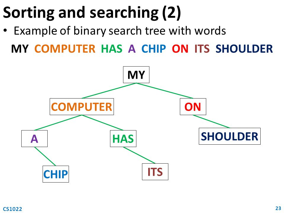 Example of binary search tree with words MY COMPUTER HAS A CHIP ON ITS SHOULDER Sorting and searching (2) 23 CS1022 MY COMPUTERON AHAS CHIP SHOULDER ITS