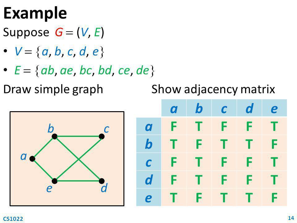 Example Suppose G  (V, E) V   a, b, c, d, e  E   ab, ae, bc, bd, ce, de  Draw simple graphShow adjacency matrix 14 CS1022 abcde aF bF cF dF eF a b e c d abcde aFT bTF cF dF eF abcde aFTT bTF cF dF eTF abcde aFTT bTFT cTF dF eTF abcde aFTT bTFTT cTF dTF eTF abcde aFTT bTFTT cTFT dTF eTTF abcde aFTT bTFTT cTFT dTFT eTTTF abcde aFTFFT bTFTTF cFTFFT dFTFFT eTFTTF abcde aFTFFT bTFTTF cFTFFT dFTFFT eTFTTF