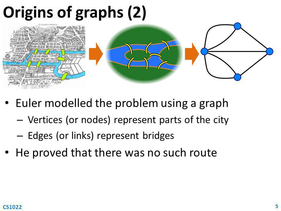 Origins of graphs (2) Euler modelled the problem using a graph – Vertices (or nodes) represent parts of the city – Edges (or links) represent bridges He proved that there was no such route 5 CS1022