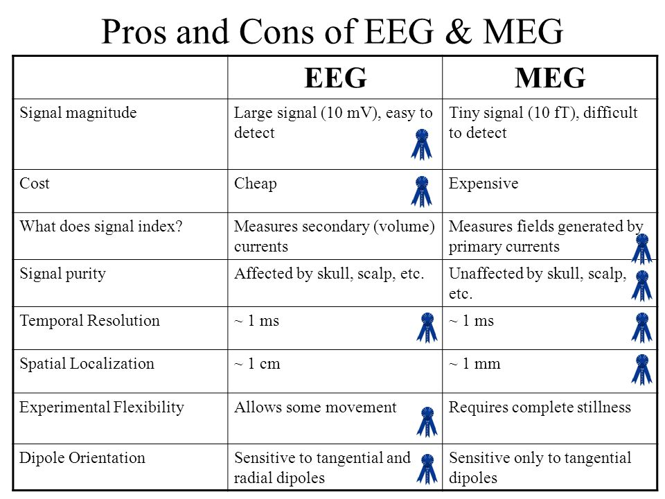 Pros and Cons of EEG & MEG EEGMEG Signal magnitudeLarge signal (10 mV), easy to detect Tiny signal (10 fT), difficult to detect CostCheapExpensive What does signal index Measures secondary (volume) currents Measures fields generated by primary currents Signal purityAffected by skull, scalp, etc.Unaffected by skull, scalp, etc.