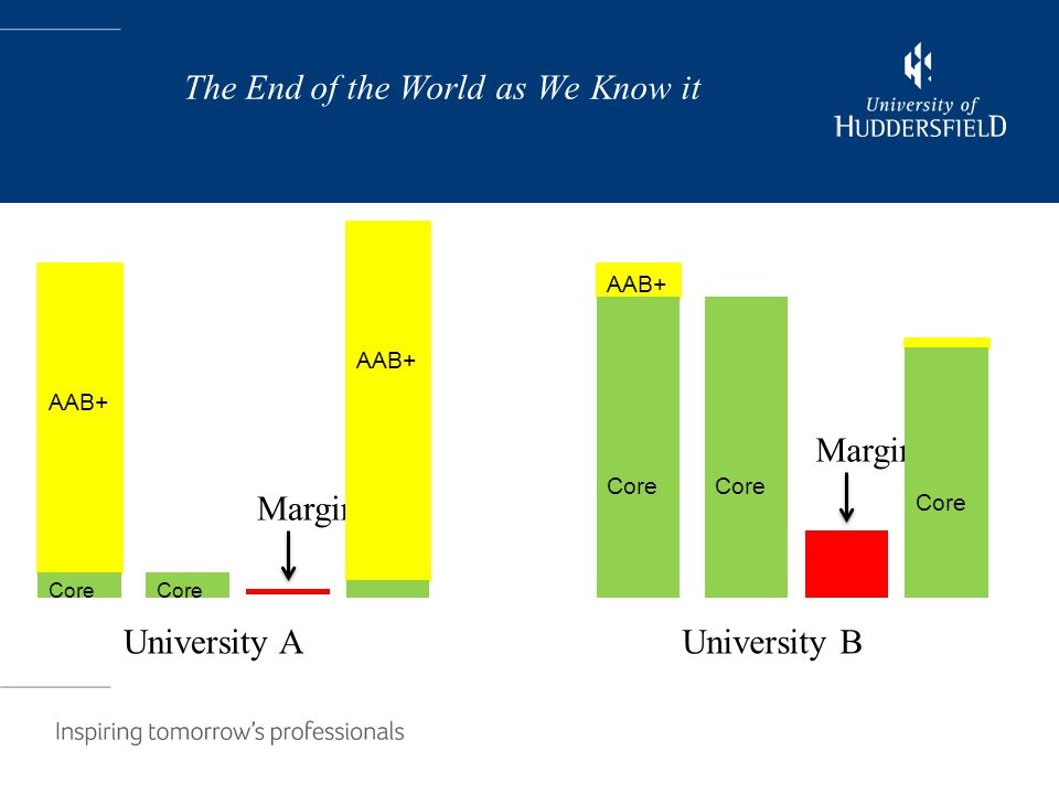The End of the World as We Know it AAB+ Core University A Core Margin AAB+ Core University B Margin Core AAB+ Core