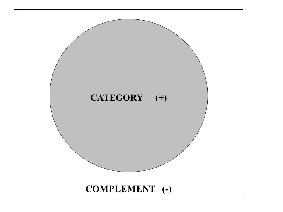 CATEGORY (+) COMPLEMENT (-)