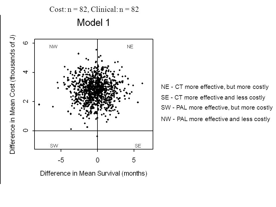 Cost: n = 82, Clinical: n = 82 NE - CT more effective, but more costly SE - CT more effective and less costly SW - PAL more effective, but more costly NW - PAL more effective and less costly
