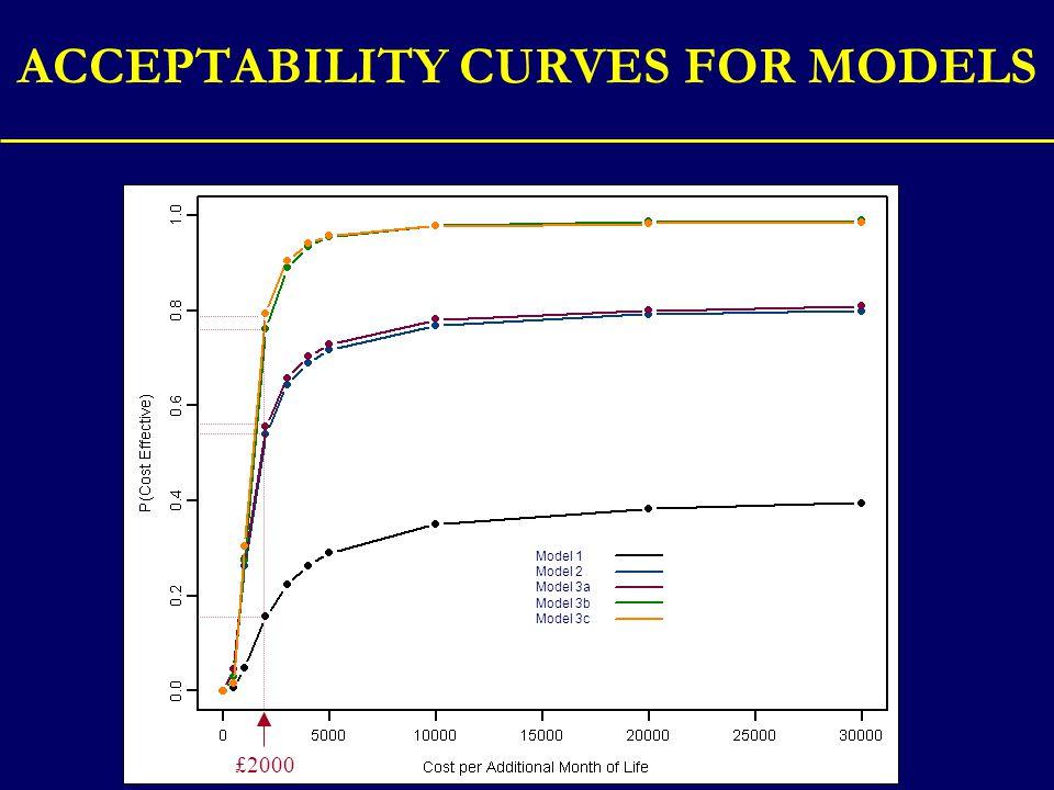 ACCEPTABILITY CURVES FOR MODELS Model 1 Model 2 Model 3a Model 3b Model 3c £2000