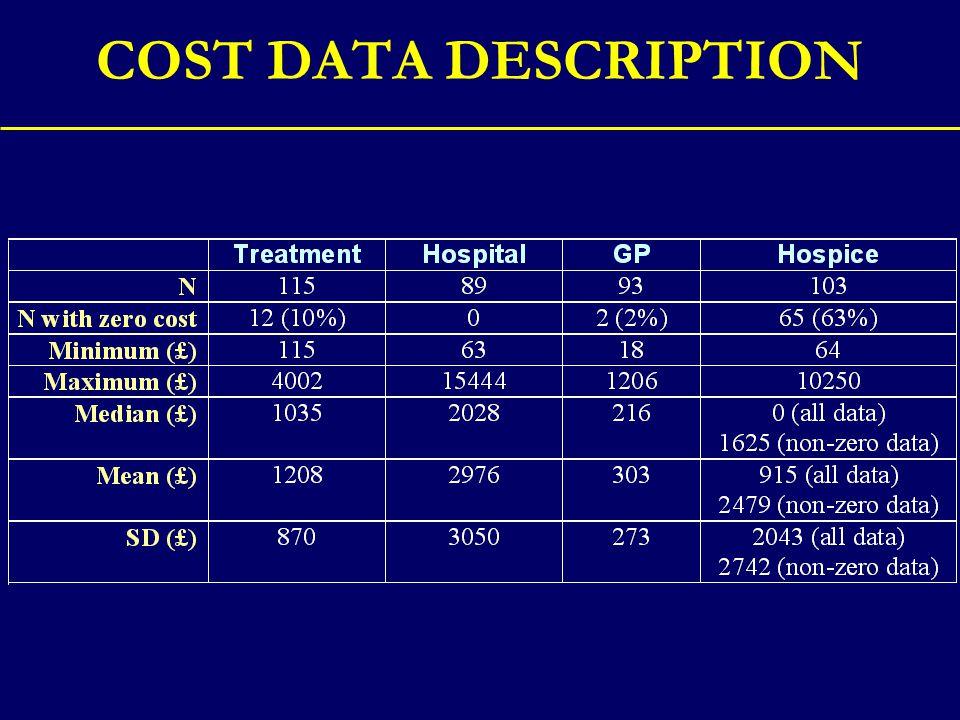 COST DATA DESCRIPTION