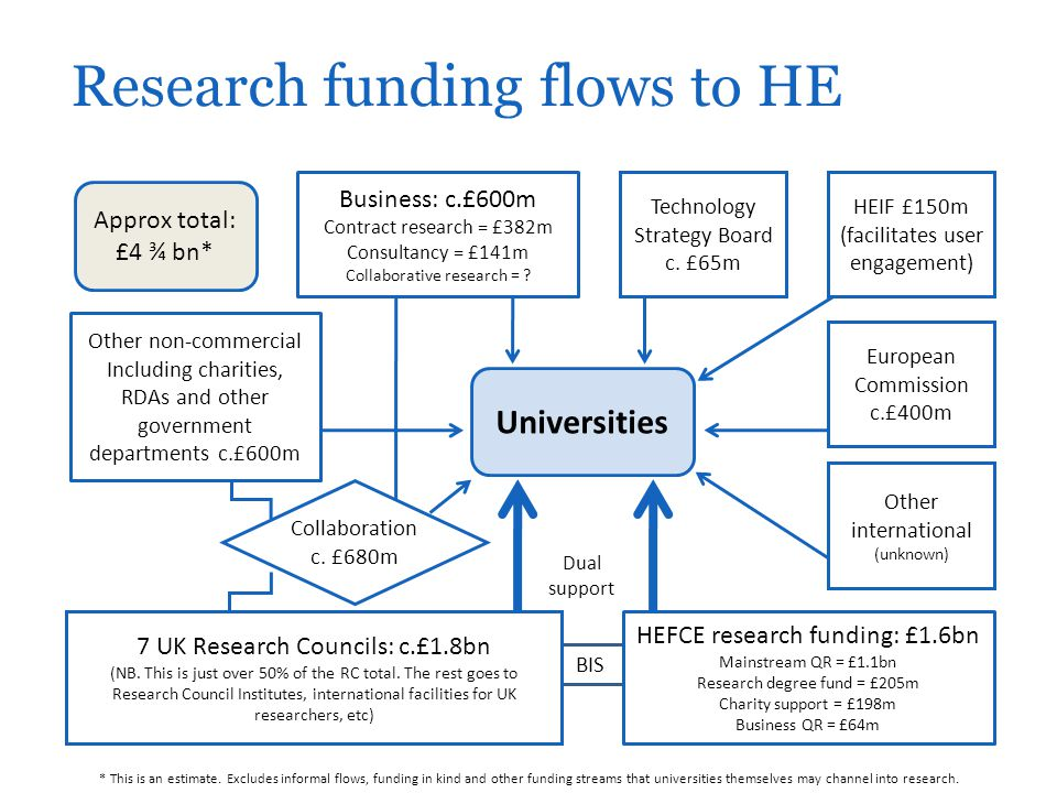 Research funding flows to HE * This is an estimate.
