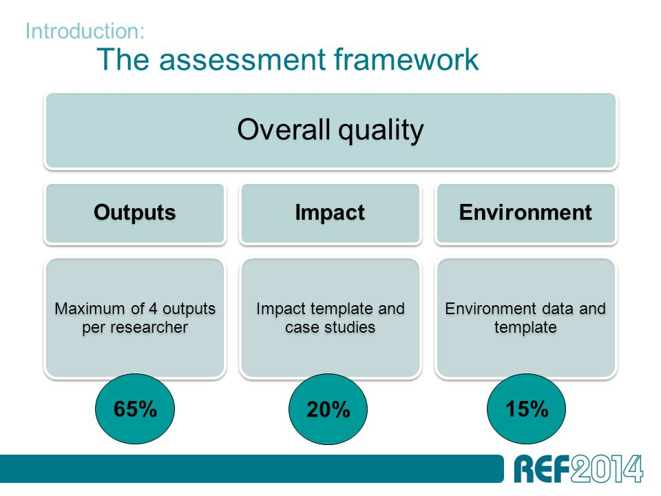 The assessment framework Overall quality Outputs Maximum of 4 outputs per researcher Impact Impact template and case studies Environment Environment data and template 65% 20% 15% Introduction: