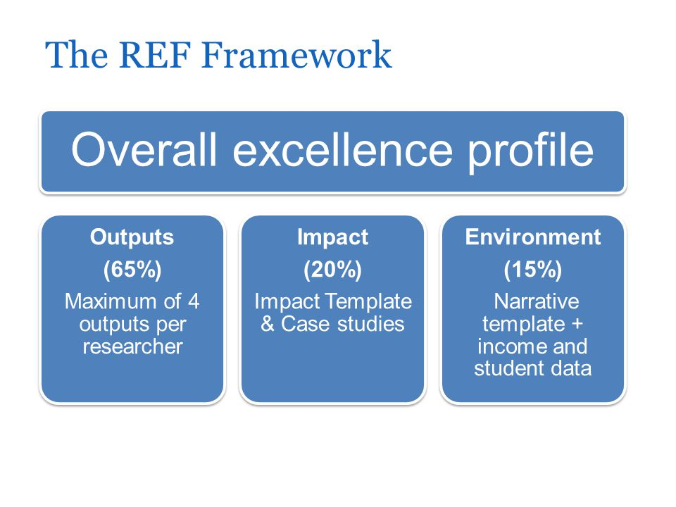 The REF Framework Overall excellence profile Outputs (65%) Maximum of 4 outputs per researcher Impact (20%) Impact Template & Case studies Environment (15%) Narrative template + income and student data