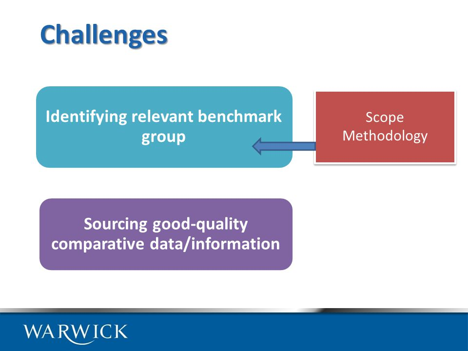 Approaches Process Benchmarking ( qualitative, often collaborative ) Process Benchmarking ( qualitative, often collaborative ) Opportunities for HEIs to increase efficiency and improve particular functions Forum to explore shared services Pros Difficult to identify a benchmark group Sensitive business information may be difficult to access Cons Performance Benchmarking ( quantitative, often non-collaborative ) Performance Benchmarking ( quantitative, often non-collaborative ) Individual measures can highlight strengths and weaknesses and offer insights Potential to boost international reputation Pros Metrics may not be most relevant or appropriate Danger of promoting homogeneity Cons