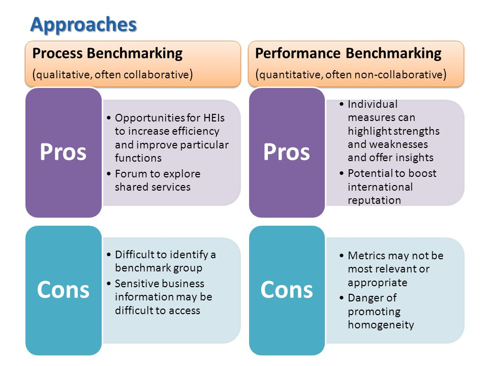 Approaches Process Benchmarking ( qualitative, often collaborative ) Process Benchmarking ( qualitative, often collaborative ) Opportunities for HEIs