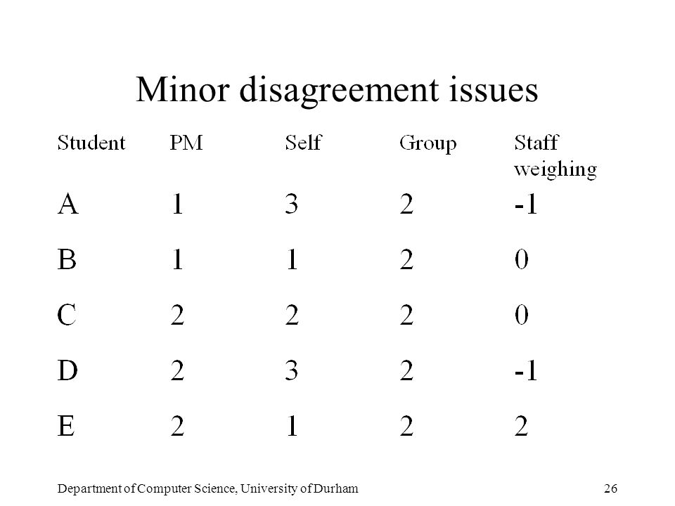 Department of Computer Science, University of Durham26 Minor disagreement issues