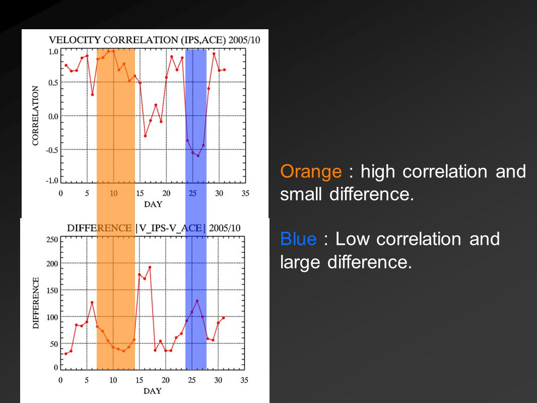 Orange : high correlation and small difference. Blue : Low correlation and large difference.