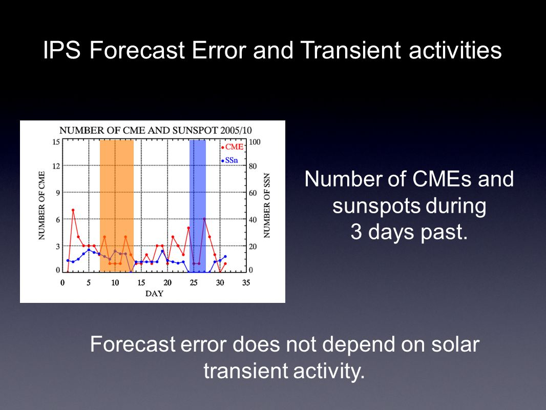 Forecast error does not depend on solar transient activity.
