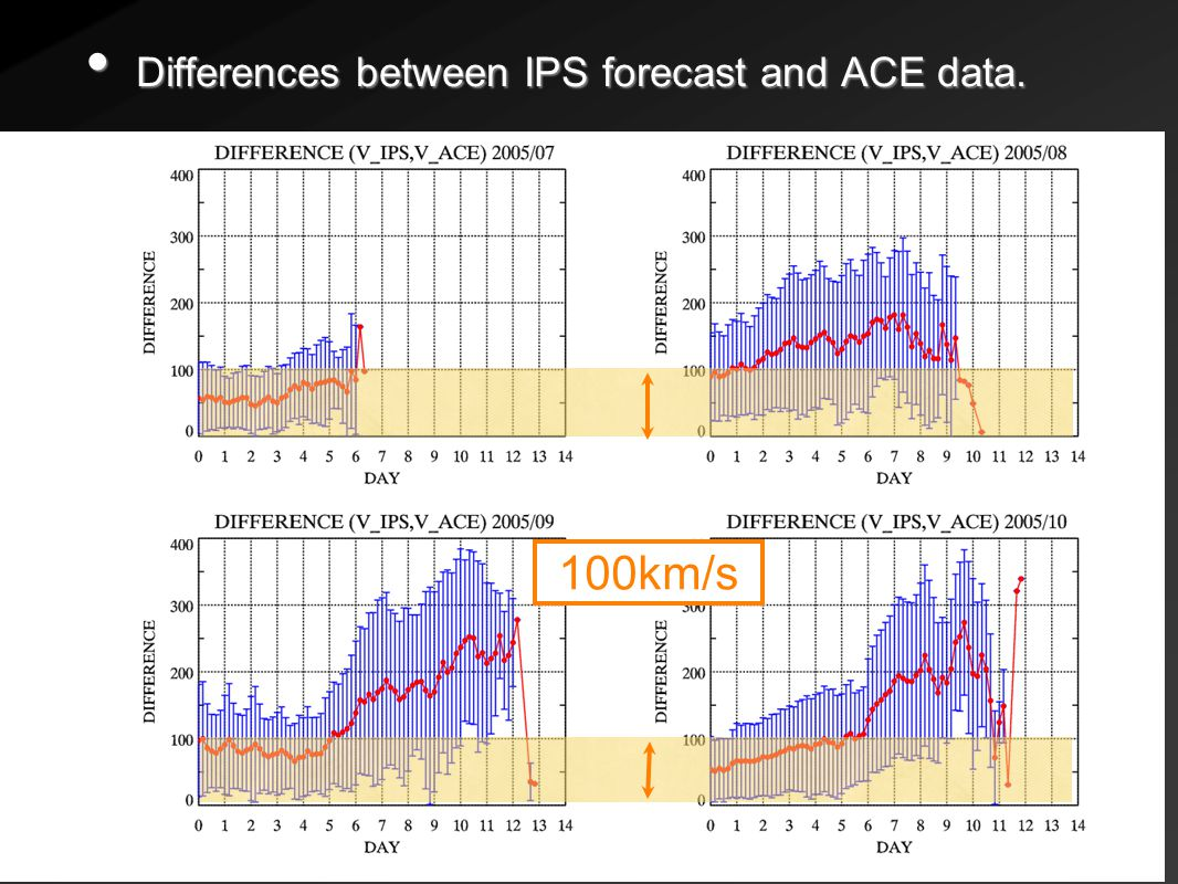 Differences between IPS forecast and ACE data.Differences between IPS forecast and ACE data.