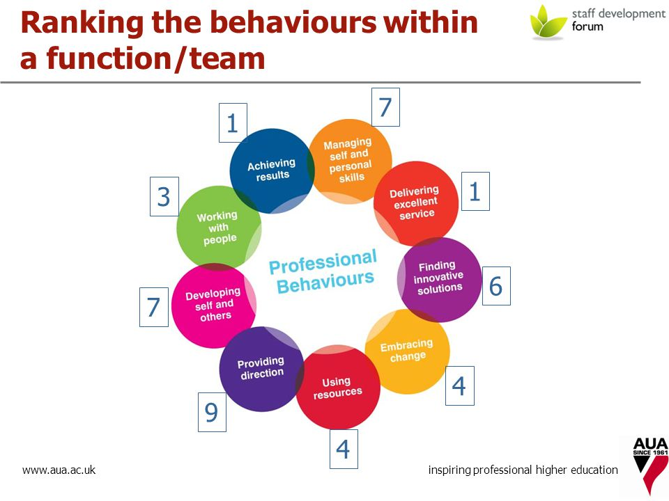 www.aua.ac.uk inspiring professional higher education Ranking the behaviours within a function/team 1 7 1 6 4 3 7 9 4
