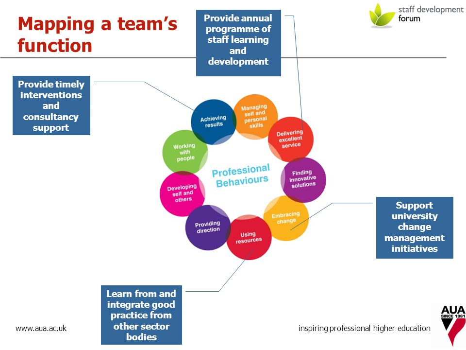 www.aua.ac.uk inspiring professional higher education Provide annual programme of staff learning and development Mapping a team's function Provide timely interventions and consultancy support Support university change management initiatives Learn from and integrate good practice from other sector bodies